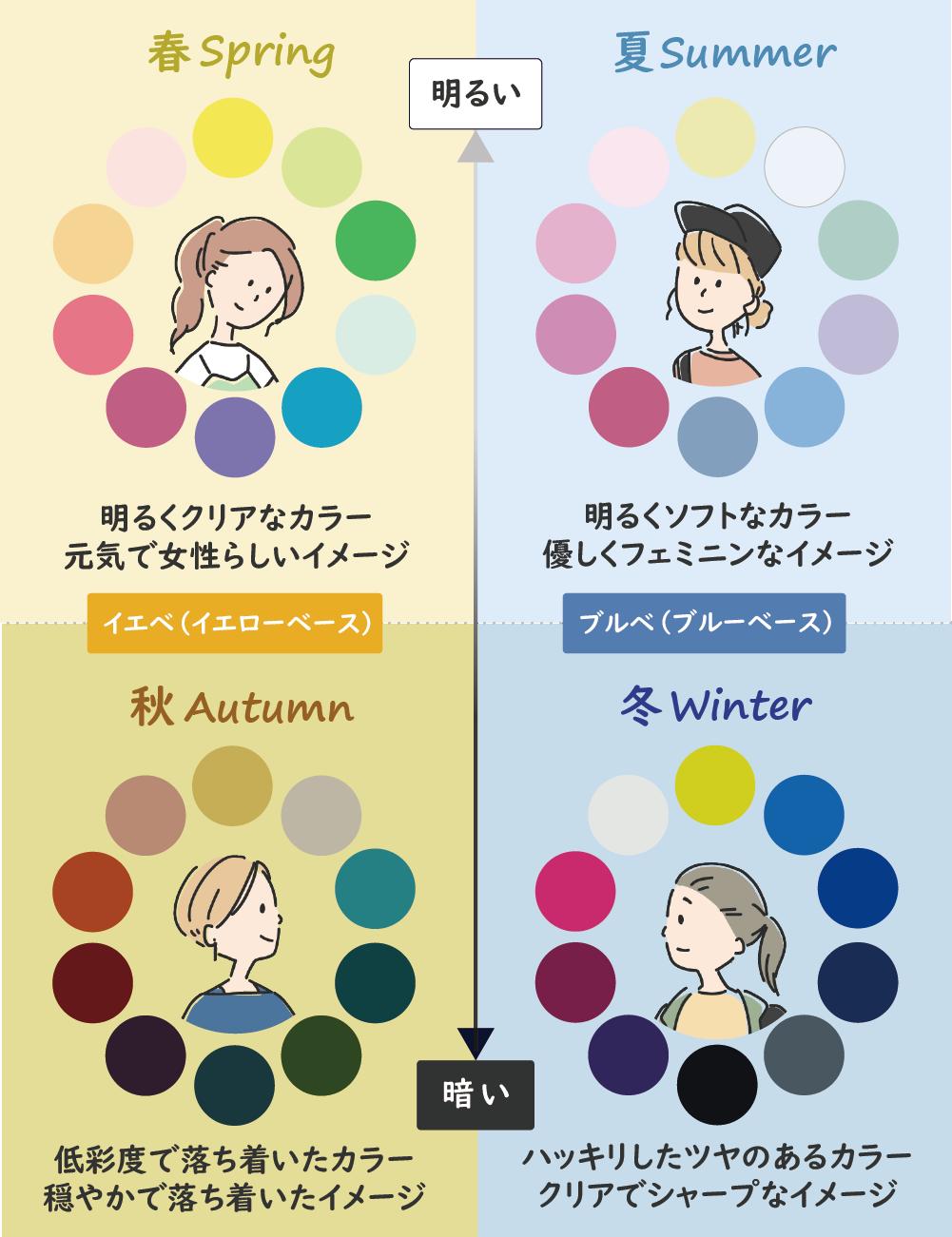 新潟 パーソナル カラー 診断