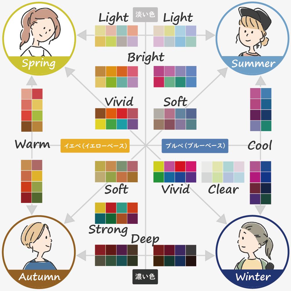 カラー 診断 自己 パーソナル 分割 16